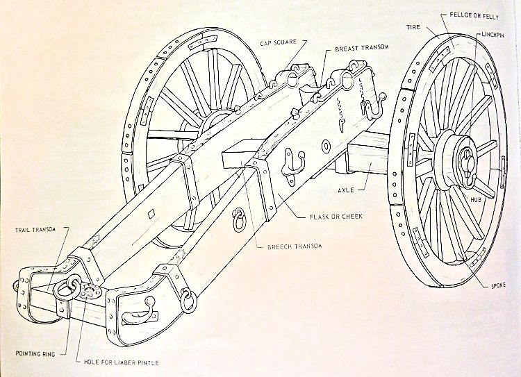 Illustration of Civil War field cannon carriage from Round Shot & Rammers by Peterson image