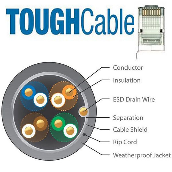 Ubiquiti ToughCable