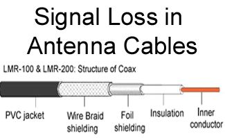 Signal Loss in Antenna Cables.  LMR-100, LMR-200, LMR-400