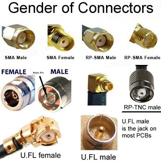 Gender of Antenna Cable Connectors is Counter-Intuitive