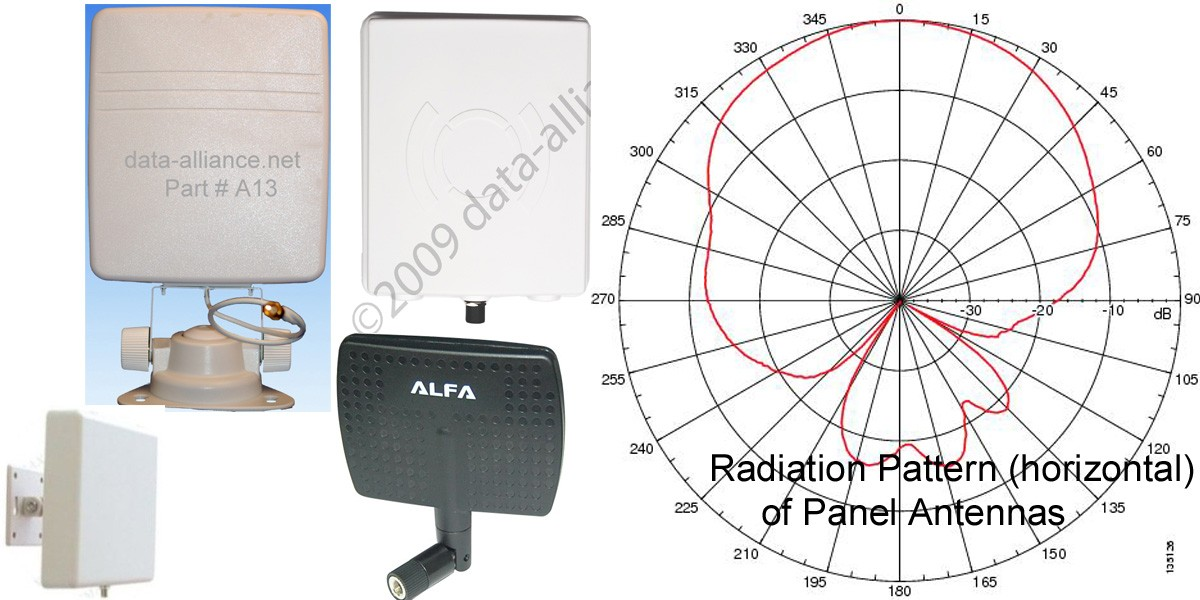 Click to see our Panel Antennas